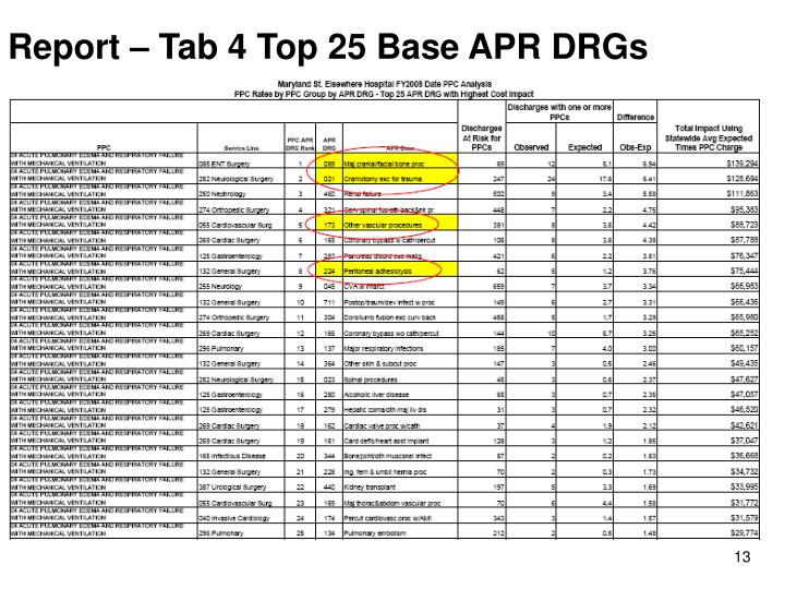 Report – Tab 4 Top 25 Base APR DRGs