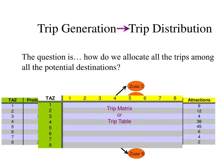Trip generation trip distribution