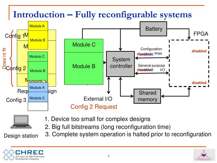 Introduction fully reconfigurable systems