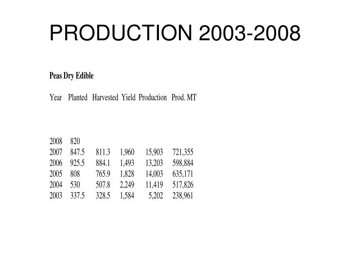 Production 2003 2008
