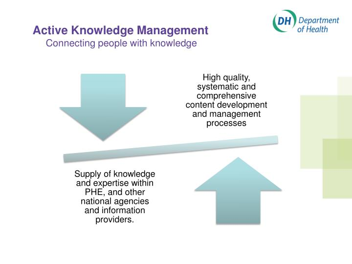 Active Knowledge Management