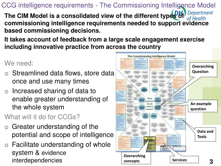CCG intelligence requirements - The Commissioning Intelligence Model
