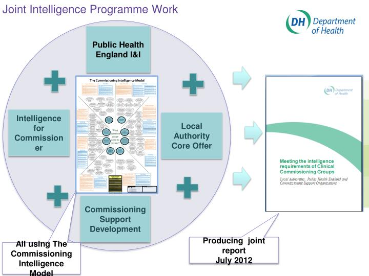 Joint Intelligence Programme Work