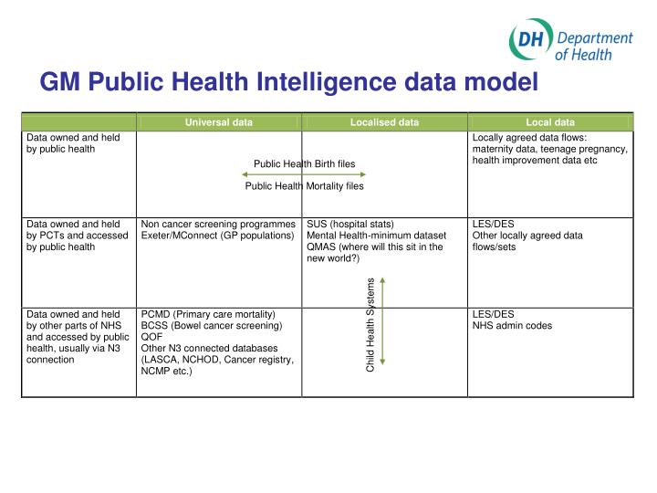 GM Public Health Intelligence data model