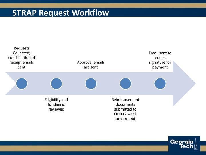 STRAP Request Workflow