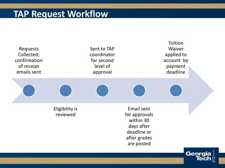 TAP Request Workflow