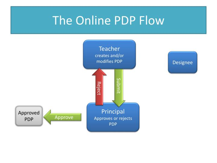 The online pdp flow