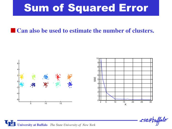 Sum of Squared Error