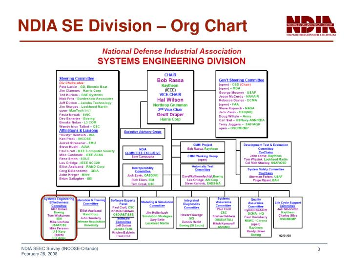 NDIA SE Division – Org Chart