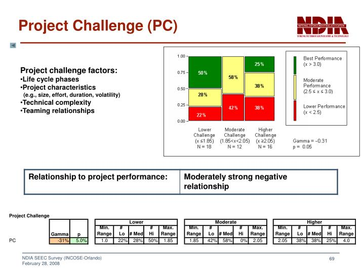 Project challenge factors: