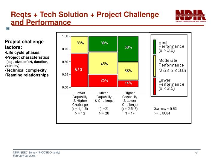 Reqts + Tech Solution + Project Challenge and Performance
