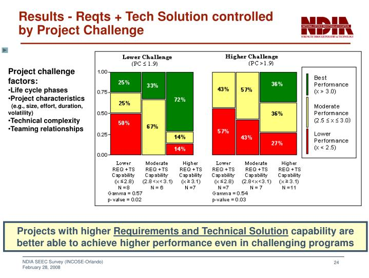 Results - Reqts + Tech Solution controlled by Project Challenge