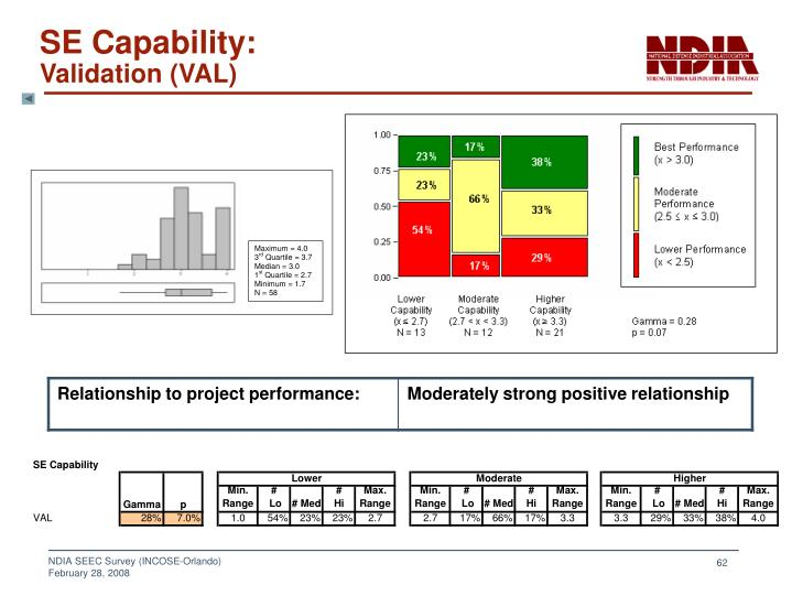 SE Capability: