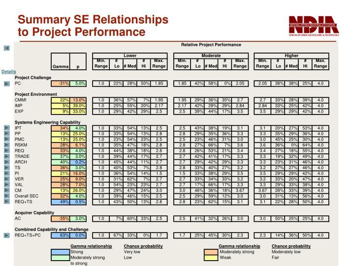 Summary SE Relationships