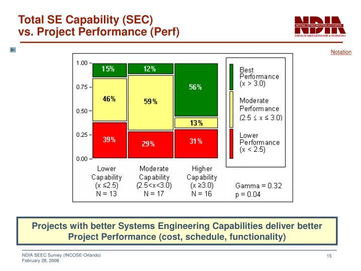 Total SE Capability (SEC)
