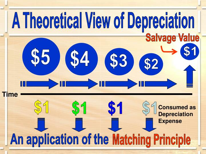 A Theoretical View of Depreciation