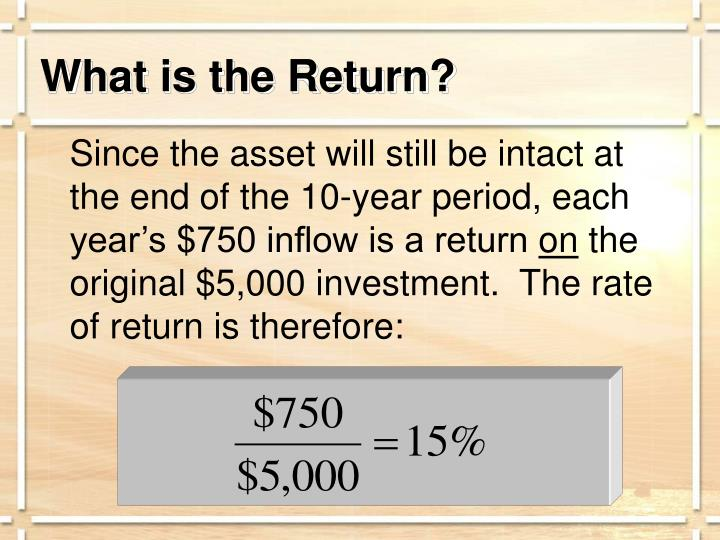 What is the Return?