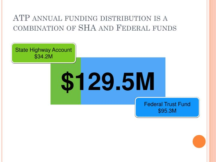 ATP annual funding distribution is a combination of SHA and Federal funds