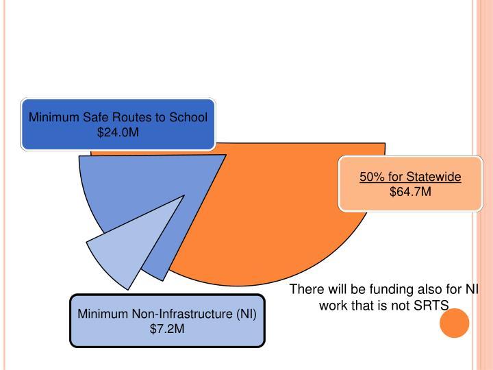 Minimum Safe Routes to School