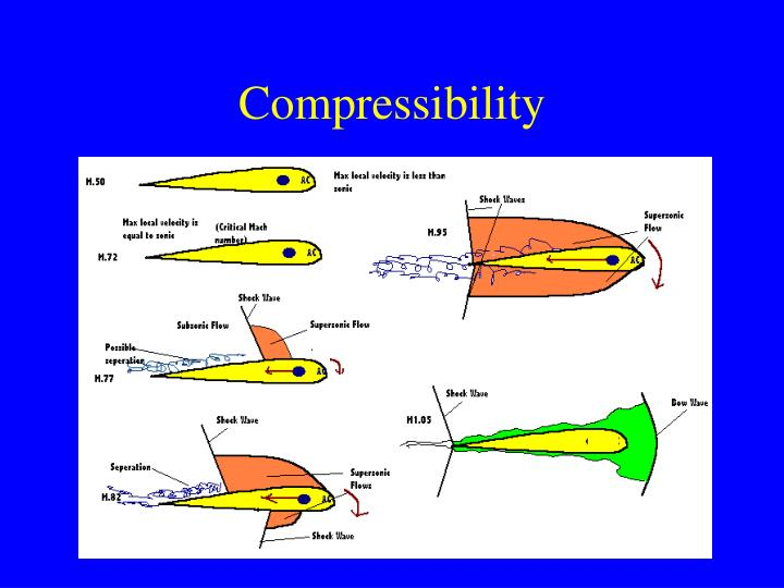 Compressibility