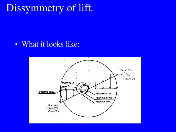 Dissymmetry of lift