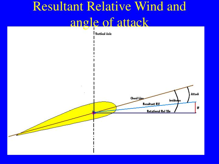 Resultant Relative Wind and angle of attack