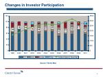 changes in investor participation