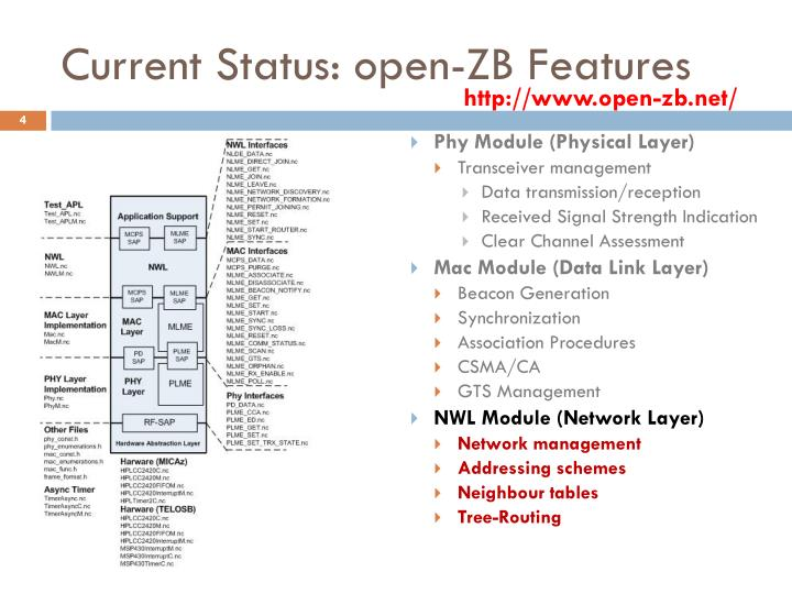 Current Status: open-ZB Features