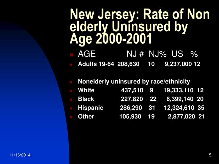 New Jersey: Rate of Non elderly Uninsured by Age 2000-2001