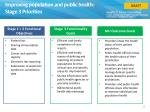improving population and public health stage 3 priorities