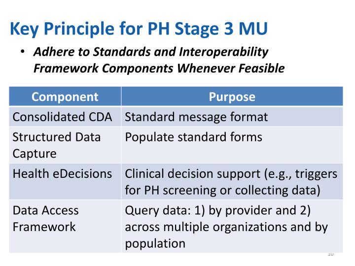Key Principle for PH Stage 3 MU