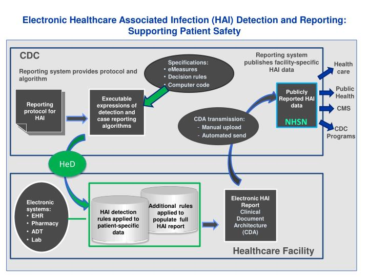 Electronic Healthcare Associated Infection (HAI) Detection and Reporting: