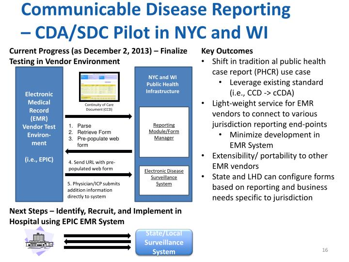 Communicable Disease Reporting