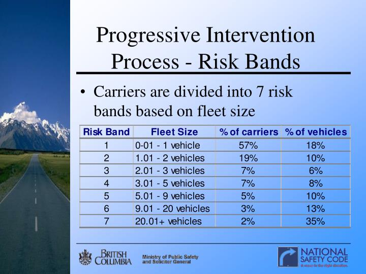 Progressive Intervention Process - Risk Bands