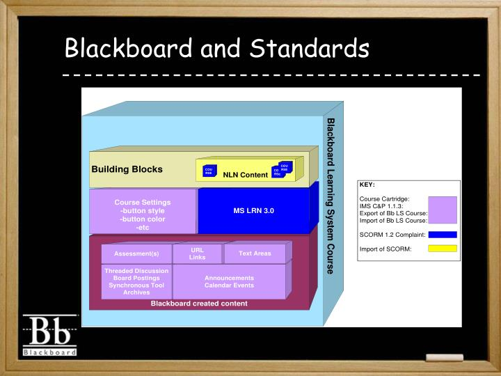 Blackboard and Standards