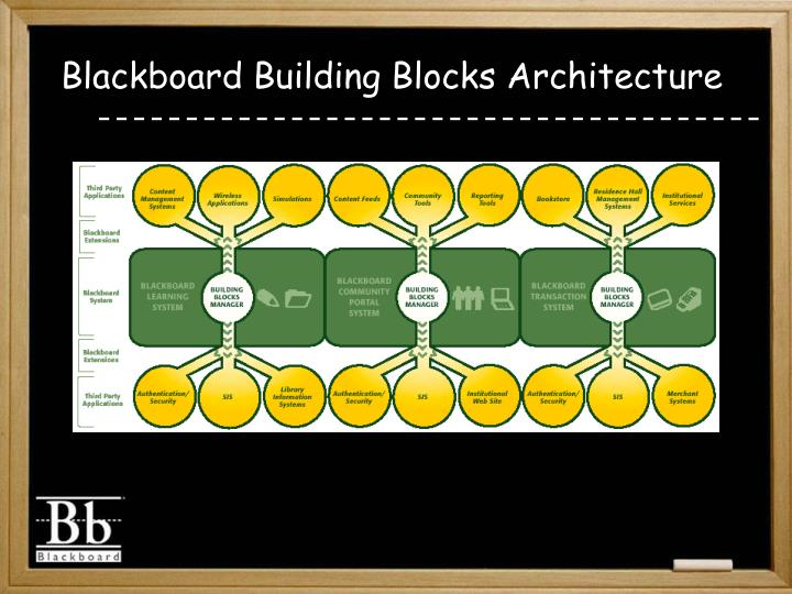 Blackboard building blocks architecture