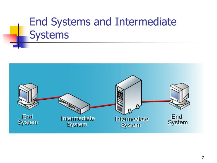 End Systems and Intermediate Systems