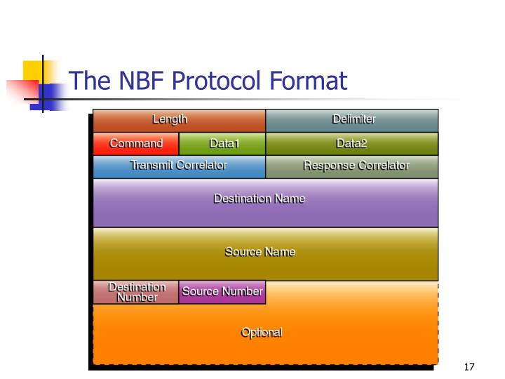 The NBF Protocol Format