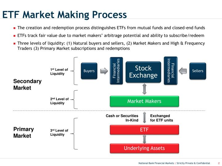 Etf market making process