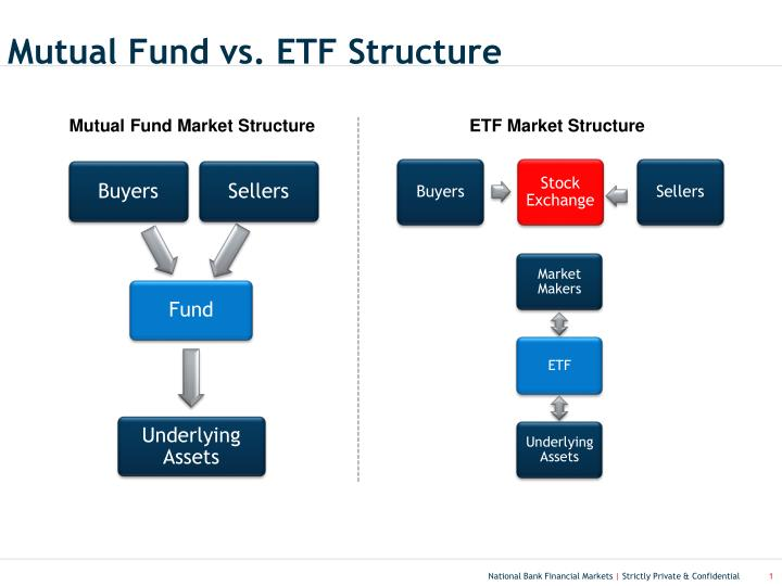 Mutual fund vs etf structure