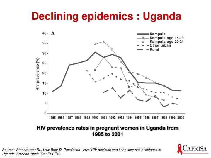 Declining epidemics : Uganda