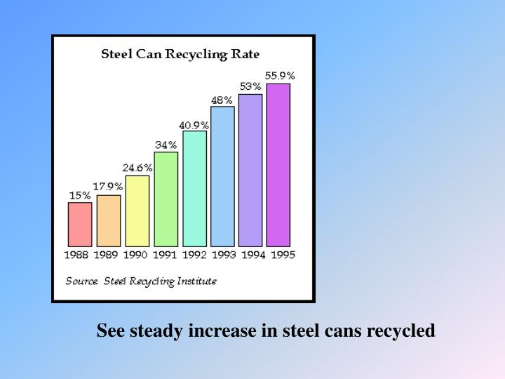 See steady increase in steel cans recycled