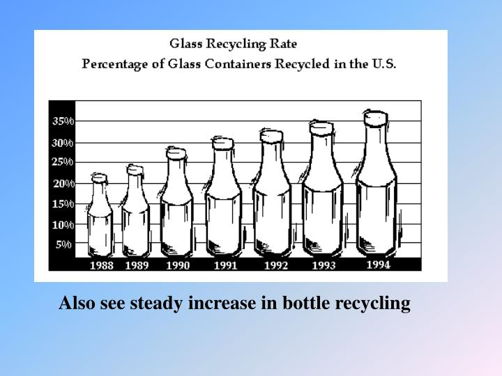 Also see steady increase in bottle recycling