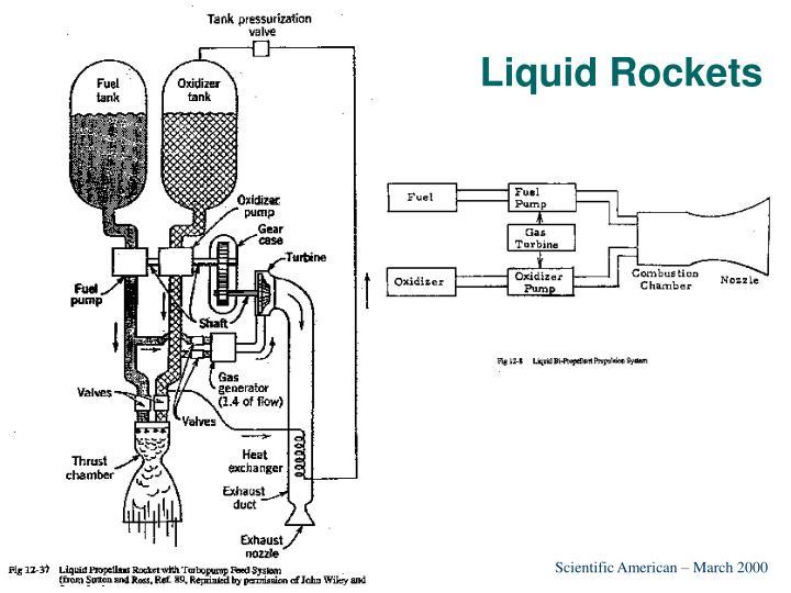 Liquid Rockets
