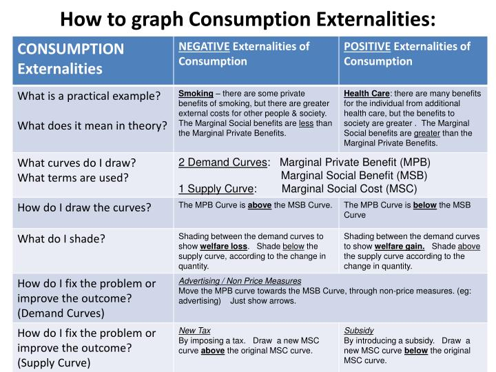 How to graph Consumption Externalities: