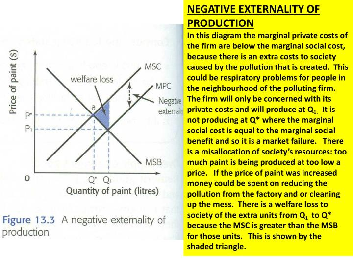 NEGATIVE EXTERNALITY OF PRODUCTION