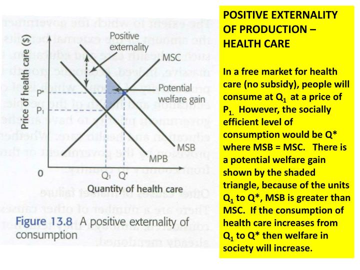 POSITIVE EXTERNALITY OF PRODUCTION – HEALTH CARE