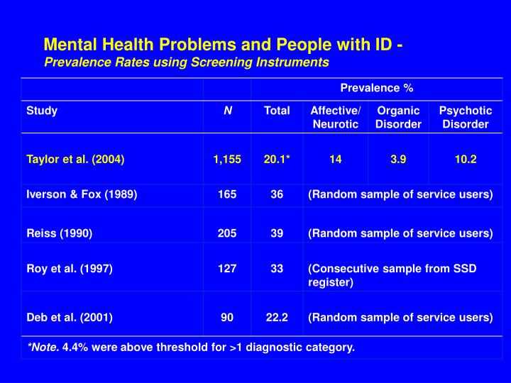Mental Health Problems and People with ID -