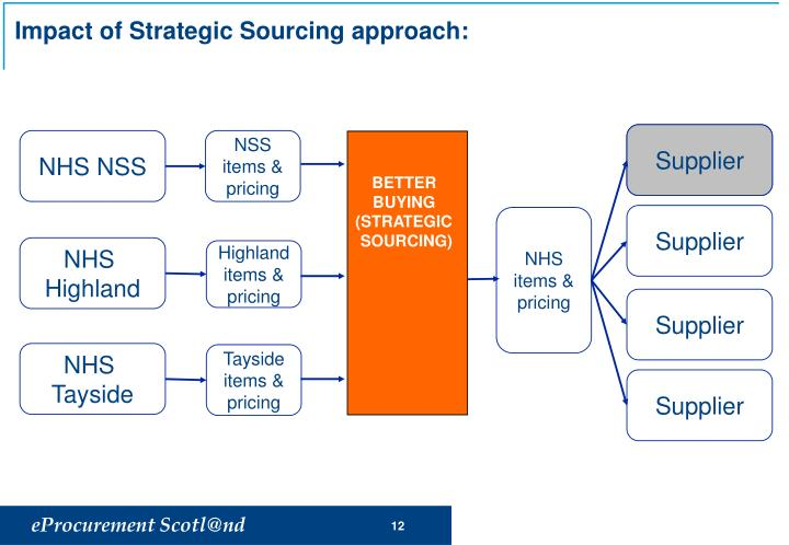 Impact of Strategic Sourcing approach: