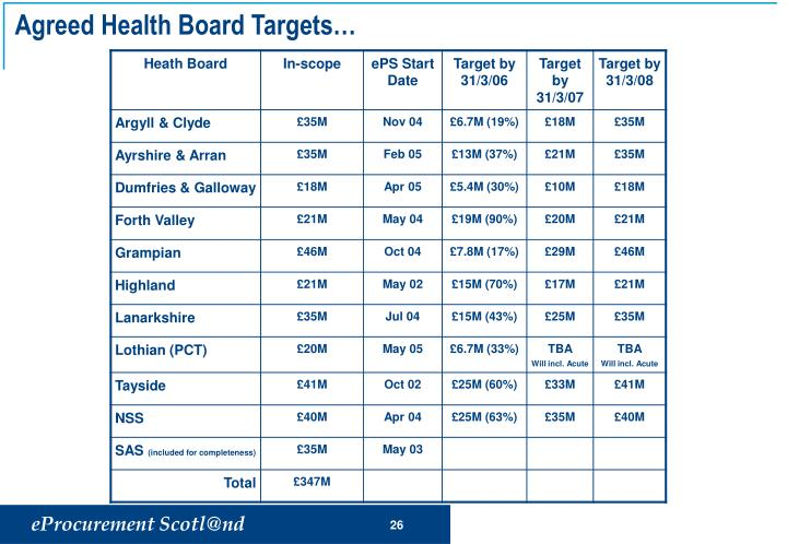 Agreed Health Board Targets